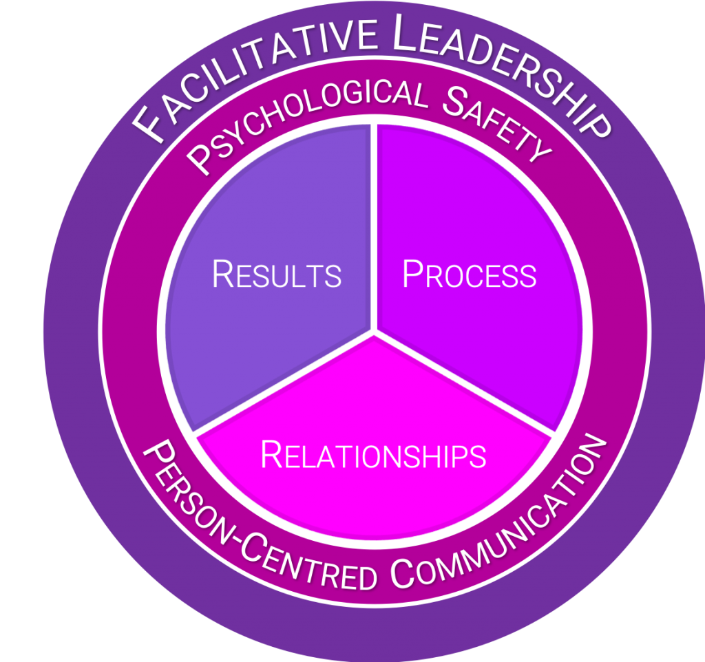 Eskil works with enterprises in UK, Europe, Middle East, Africa, Caribbean in building psychological safety as part of facilitative leadership
